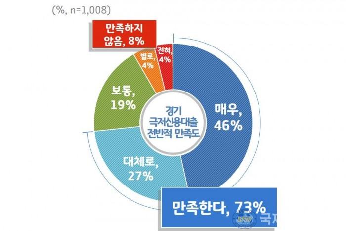 [그래프1]+경기+극저신용대출+전반적+만족도.jpg